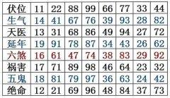 数字能量学之八星数字磁场表,分析手机