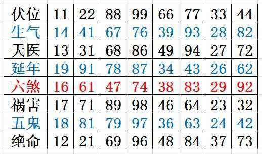 八极灵数是什么?八极灵数可信吗?